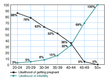 age and fertility chart